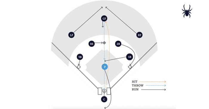 Baseball Cutoff and Backup Responsibilities - Pitcher