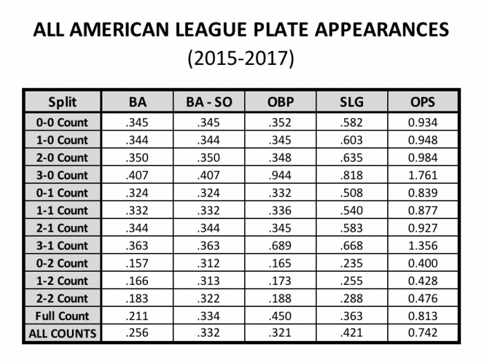 Results by Pitch Count (American League 2015-17)