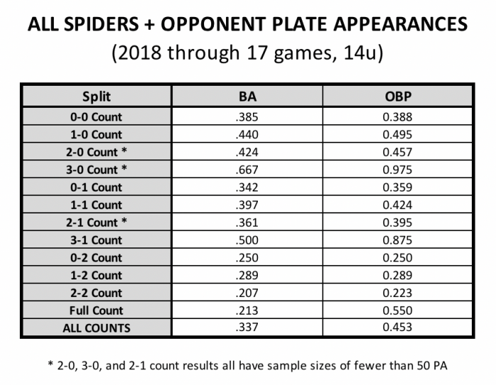 Results by Pitch Count (Spiders Elite 2018 14u)